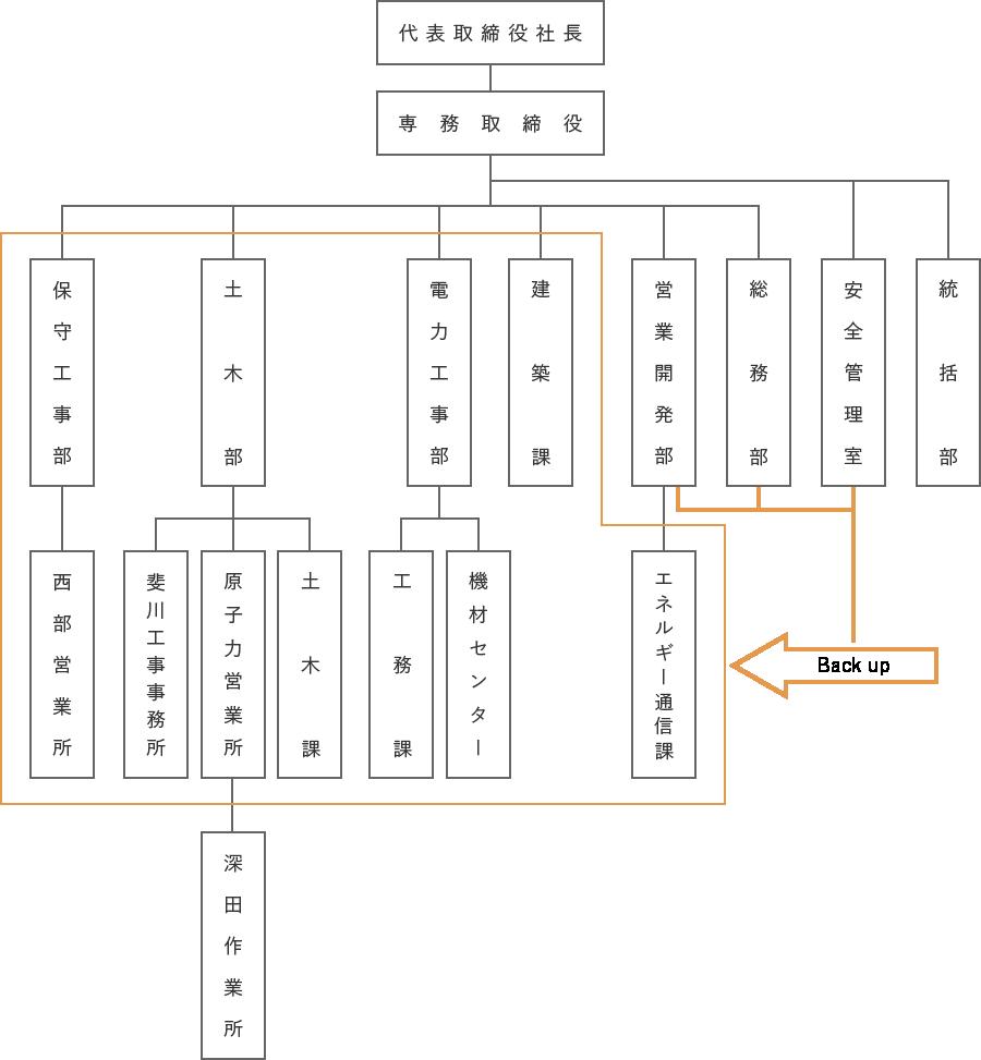 佐藤組組織図